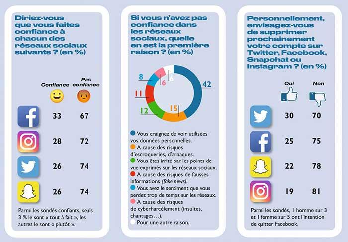 La confiance des internautes sur la fiabilité de Facebook et des réseaux sociaux en général